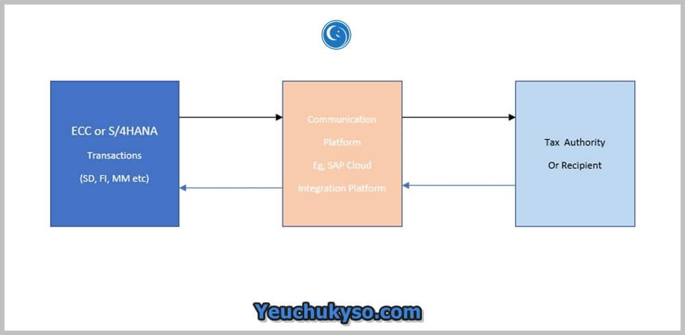 hoá đơn điện tử liên kết thuế - phần mềm